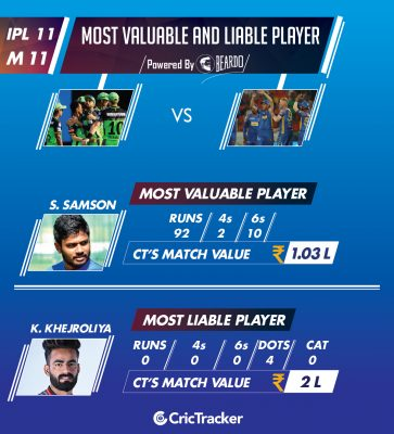 ipl-2018-RCBvRR-Performer-of-the-day-player-value-IPL