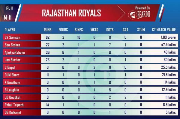 ipl-2018-RCBvRR-Performer-of-the-day-player-value-IPL-RAJASTHAN-ROYAL