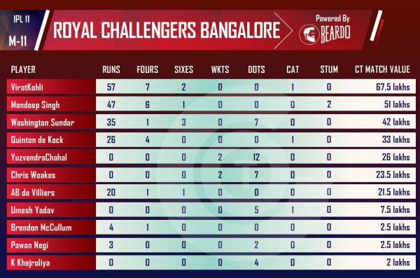 ipl-2018-RCBvRR-Performer-of-the-day-player-value-IPL-ROYAL-CHALLENGERS-BANGALORE