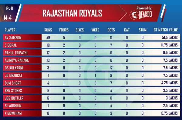 ipl-2018-rshVrr2-Performer-of-the-day-player-value-rajasthan-royals