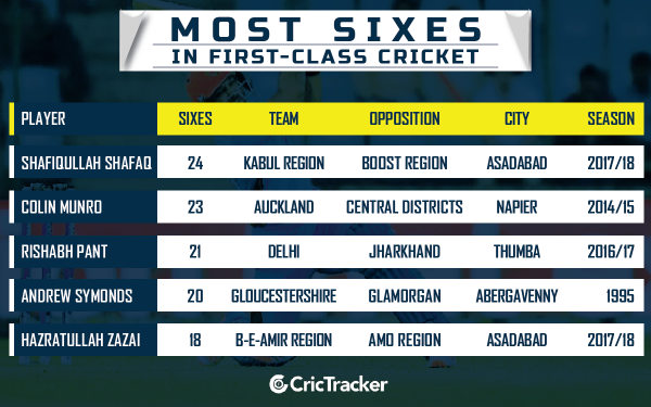 most-sixes-in-first-calss-cricket