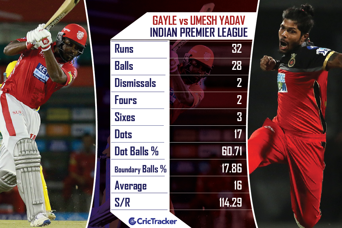 Chris-Gayle-vs-Umesh-Yadav-in-IPL