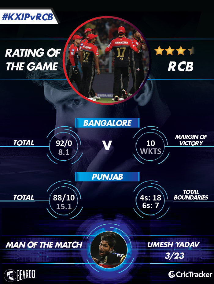 IPL2018-KXIP-vs-RCB-Rating-of-the-MATCH-2