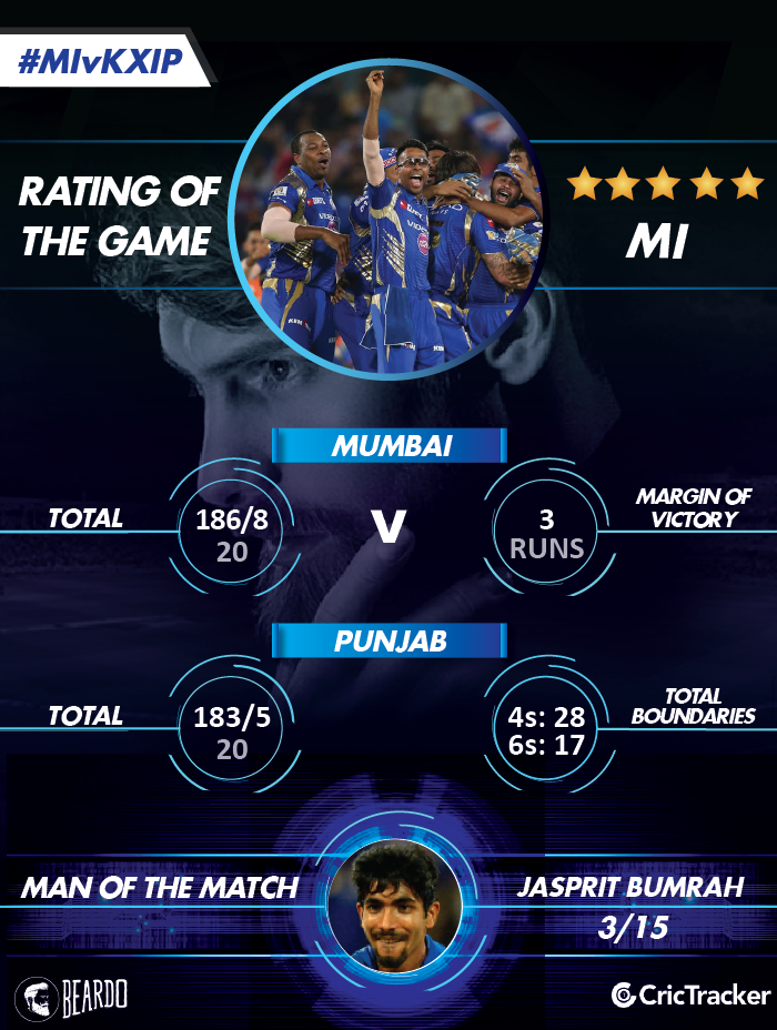 IPL2018-MI-vs-KXIP-Rating-of-the-MATCH