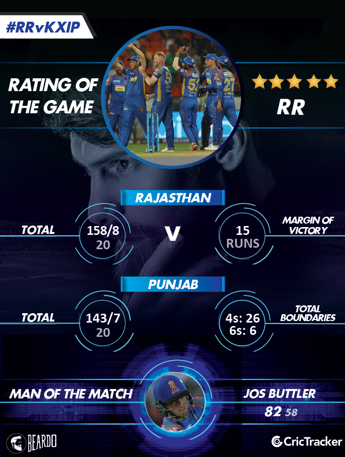 IPL2018-RR-vs-KXIP-Rating-of-the-MATCH
