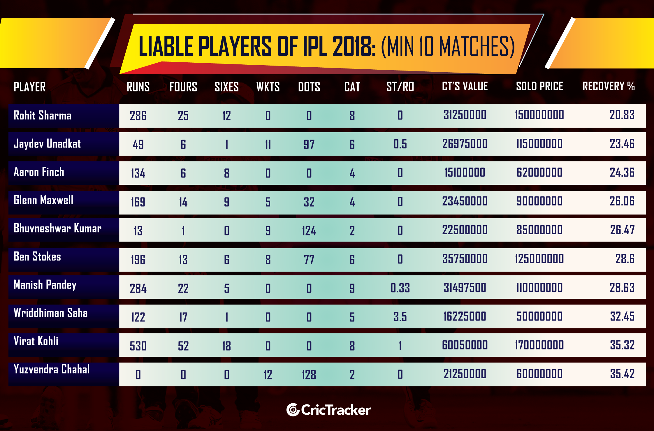 Liable-Players-of-IPL-2018--(Min-10-matches-played)