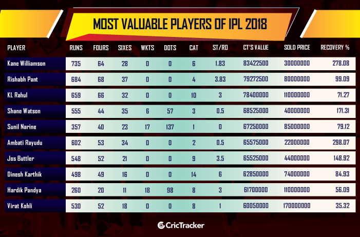 Most-Valuable-Players-of-IPL-2018