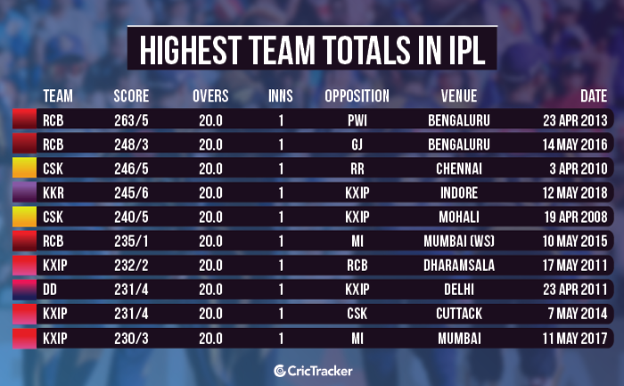 highest-team-totals-in-ipl