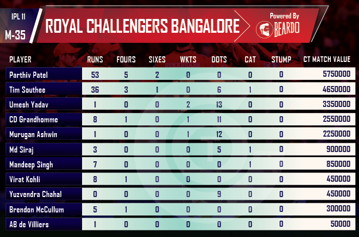 ipl-2018-CSK-vs-RCB-player-performances-and-ratings-royal-challengers-bangalore