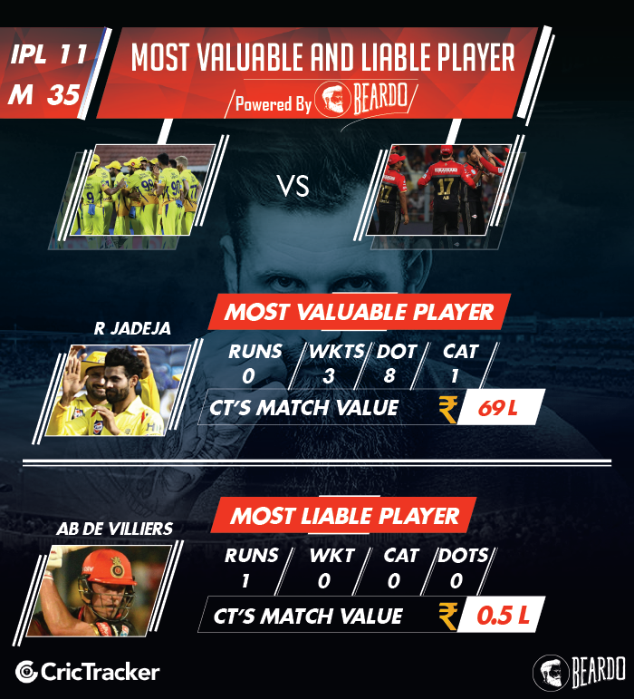 ipl-2018-CSK-vs-RCB-player-performances-and-ratings