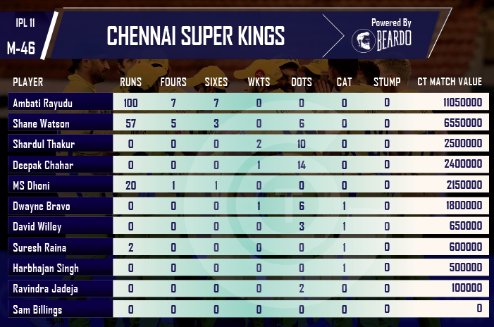 ipl-2018-CSK-vs-SRH-player-performance-and-ratings-chennai-super-kings