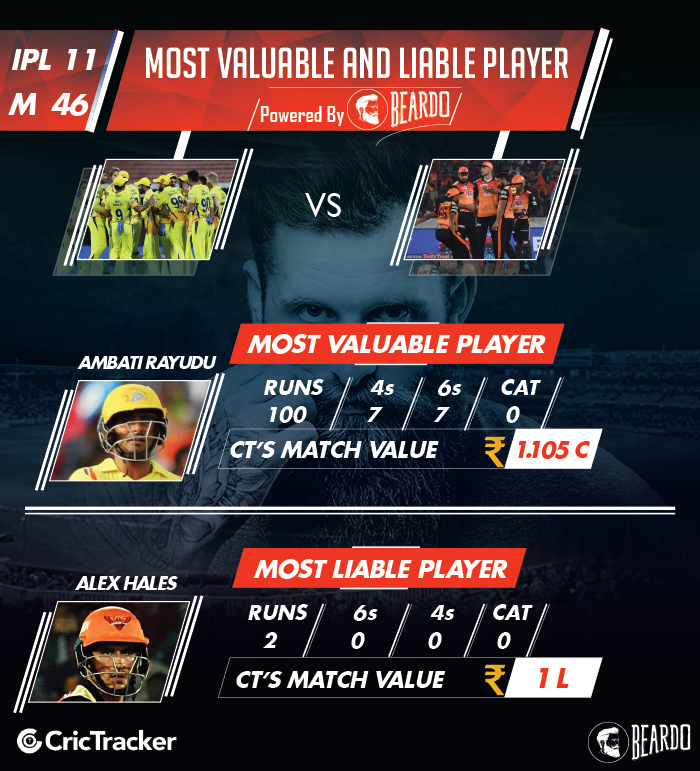 ipl-2018-CSK-vs-SRH-player-performance-and-ratings