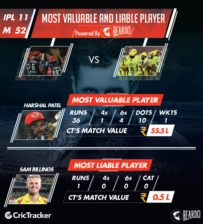 ipl-2018-DD-vs-CSK-player-performance-and-ratings