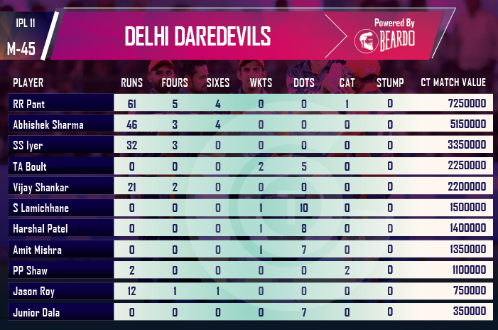 ipl-2018-DD-vs-RCB-player-performance-and-ratings-Delhi-daredevils