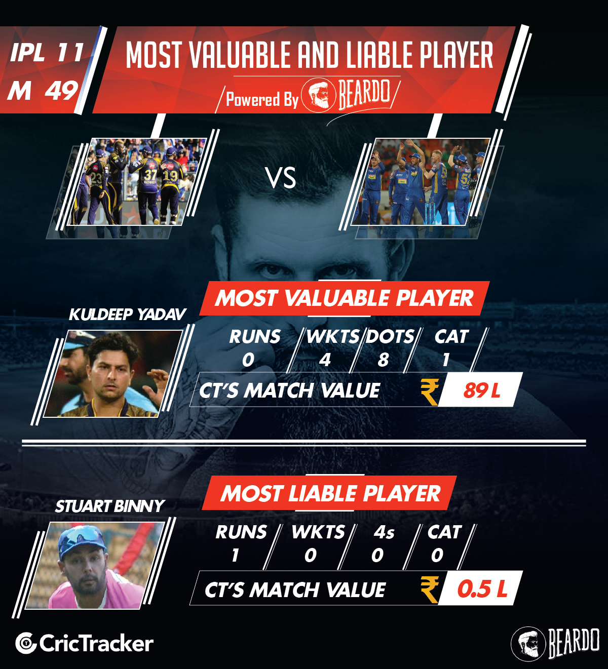 ipl-2018-KKR-vs-RR-player-performance-and-ratings