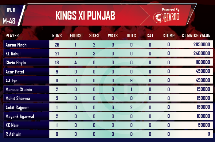ipl-2018-KXIP-vs-RCB-player-performance-and-ratings-Kings-Xi-Punjab
