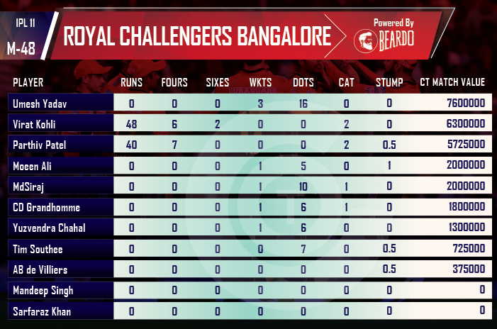 ipl-2018-KXIP-vs-RCB-player-performance-and-ratings-Royal-Challengers-Bangalore