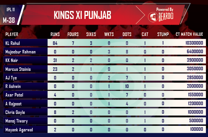 ipl-2018-KXIP-vs-RR-player-performance-and-ratings-KINGS-XI-PUNJAB