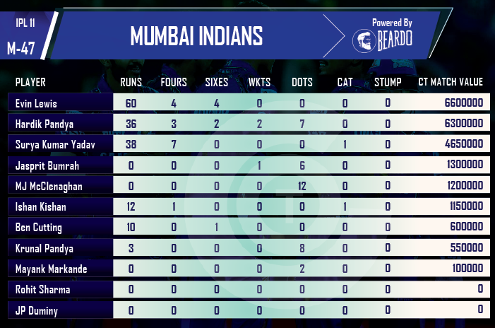 ipl-2018-MI-vs-RR-player-performance-and-ratings-Mumbai-Indians