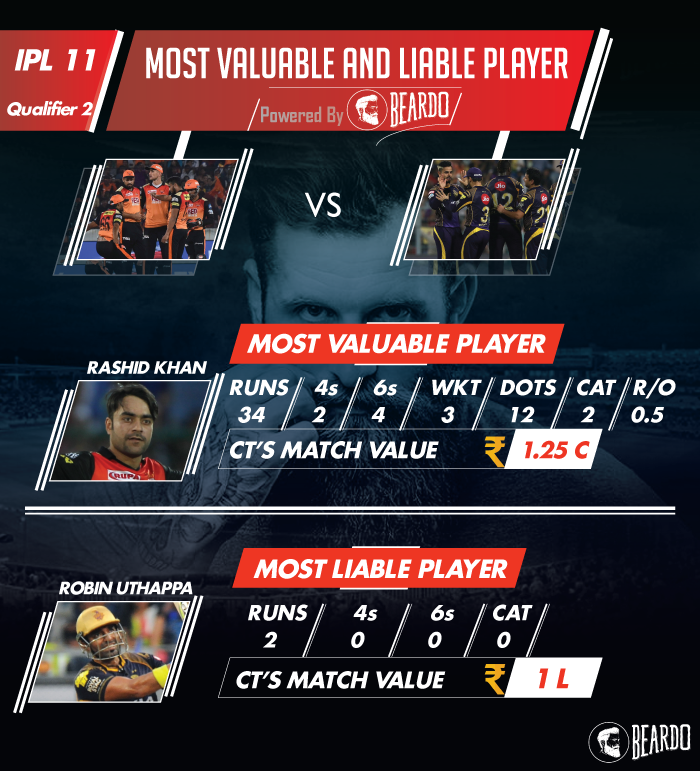 ipl-2018-SRH-vs-KKR-Qualifier-2-1player-performance-and-ratings