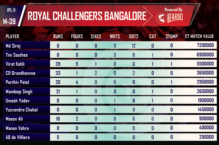 ipl-2018-SRH-vs-RCB--player-performance-and-ratings-Royal-Challengers-Bangalore