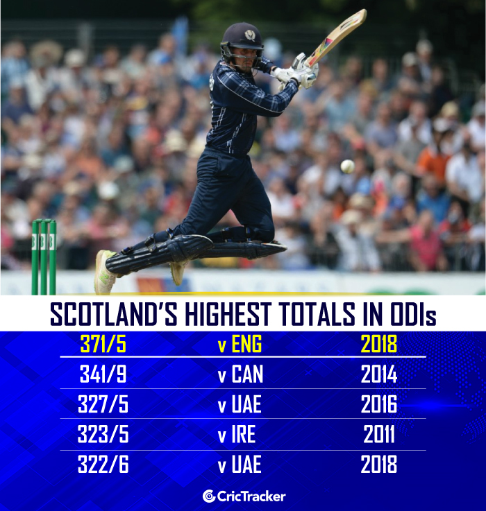 Highest-total-in-ODIs-by-Scotland