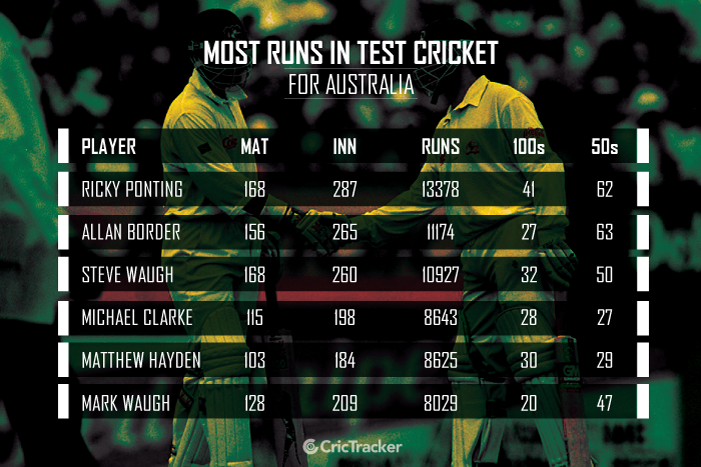 MOST-RUNS-IN-TEST-CRICKET-for-Australia