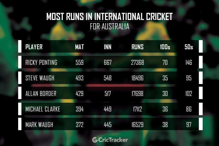 Most-runs-in-International-cricket-for-Australia