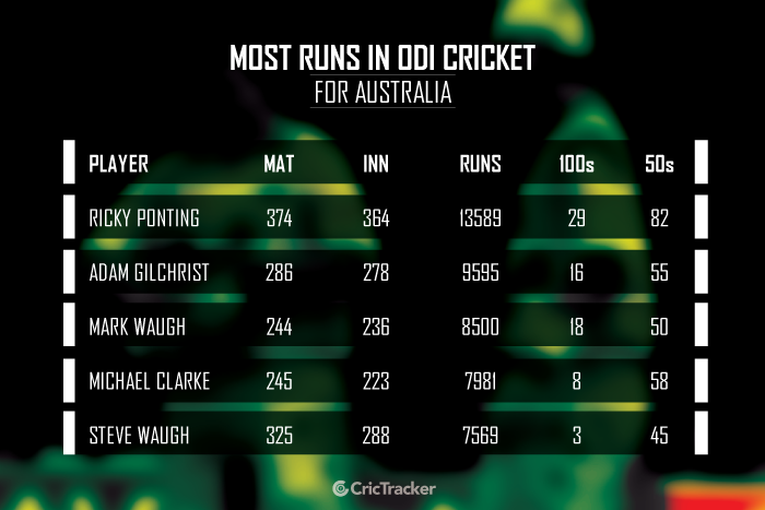Most-runs-in-ODI-cricket-for-Australia