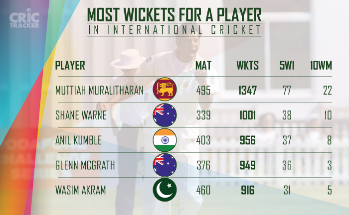 Most-wickets-for-a-player-in-International-cricket