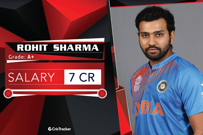 Rohit-Sharma-Salary