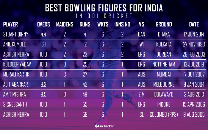 Best-bowling-figures-for-India-in-ODI-cricket