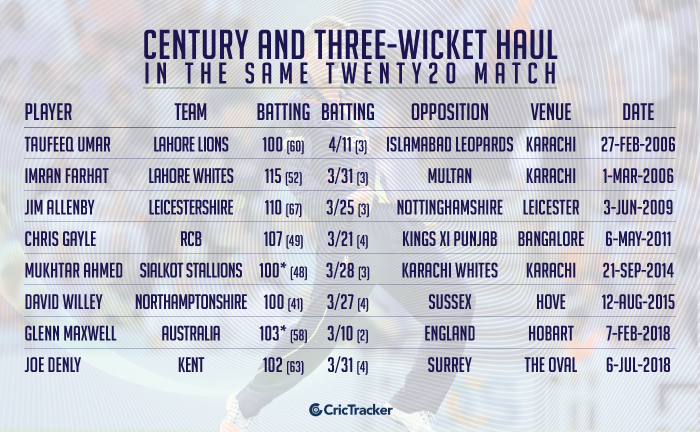 Century-and-three-wicket-haul-in-the-same-Twenty20-match