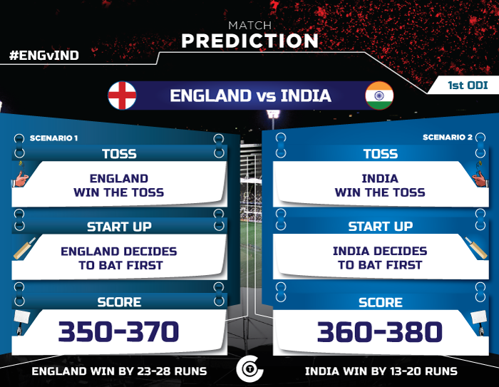 Eng-vs-IND-match-predection-England-vs-India-1st-ODI