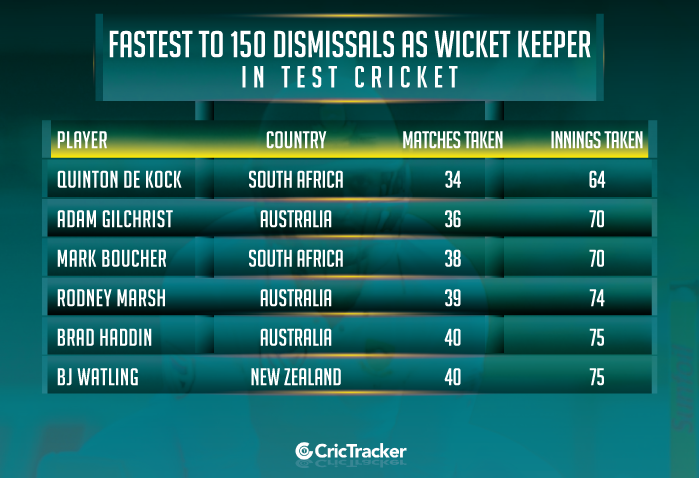 Fastest-to-150-dismissals-as-wicketkeeper-in-Test-cricket