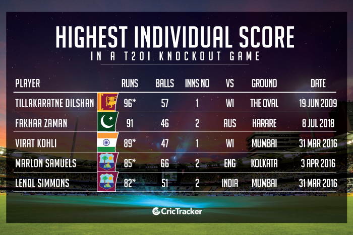 Highest-individual-score-in-a-T20I-knockout-game