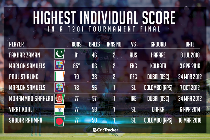 Highest-individual-score-in-a-T20I-tournament-final