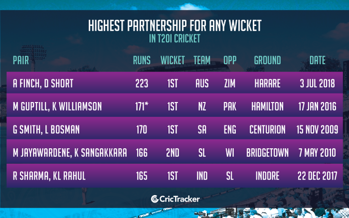Highest-partnership-for-any-wicket-in-T20I-cricket