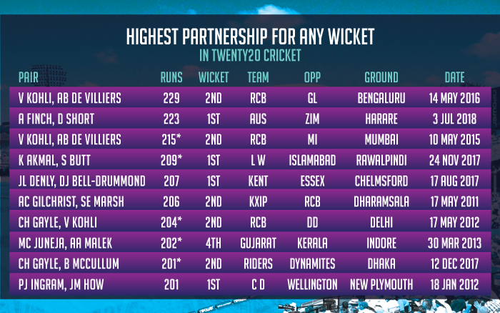 Highest-partnership-for-any-wicket-in-Twenty20-cricket
