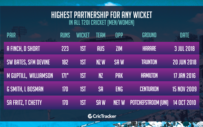 Highest-partnership-for-any-wicket-in-all-T20I-cricket-(Men-Women)