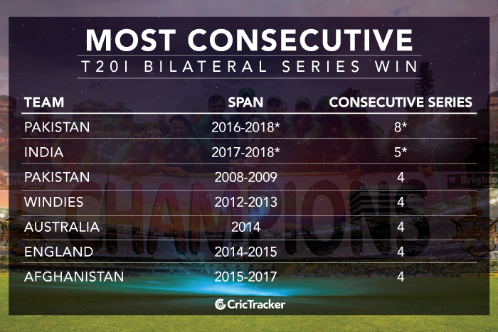 Most-consecutive-T20I-bilateral-series-win