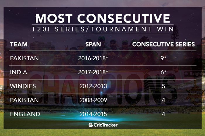 Most-consecutive-T20I-series-OR-tournament-win