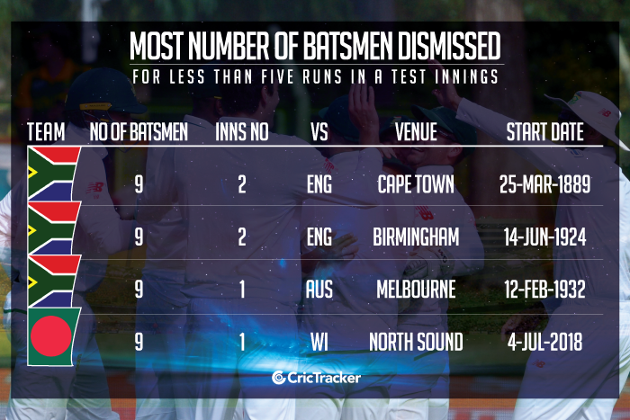Most-number-of-batsmen-dismissed-for-less-than-five-in-a-Test-innings