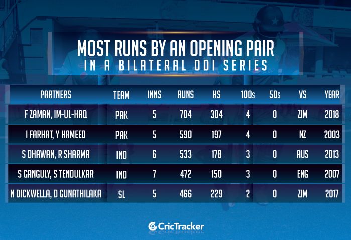 Most-runs-by-an-opening-pair-in-a-bilateral-ODI-series