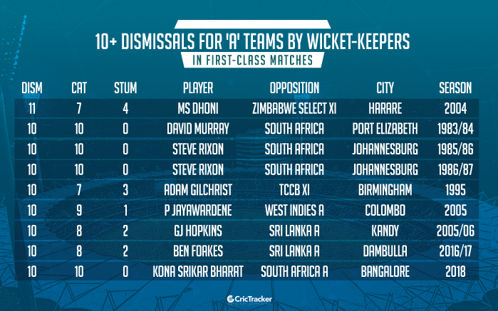 10+-dismissals-in-first-class-matches-by-wicket-keepers-for-'A'-teams