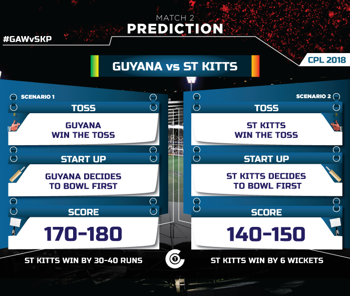 CPL-2018-Match-Prediction-gaw-vs-skp-match-prediction-Guyana-Amazon-Warriors-vs-St-Kitts-and-Nevis-Patriots