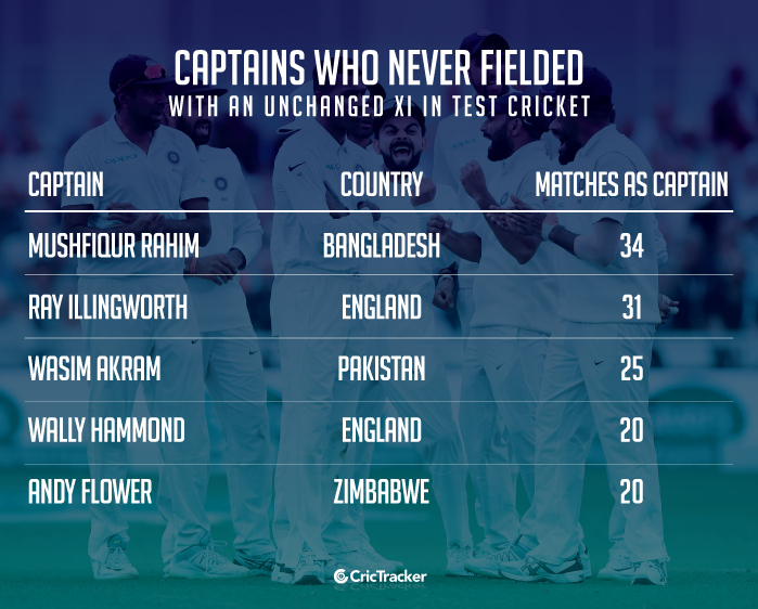 Captains-who-never-fielded-with-an-unchanged-XI-in-Test-cricket
