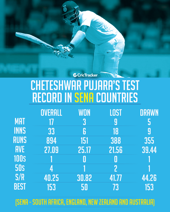 Cheteshwar-Pujara's-Test-record-in-SENA-Counties