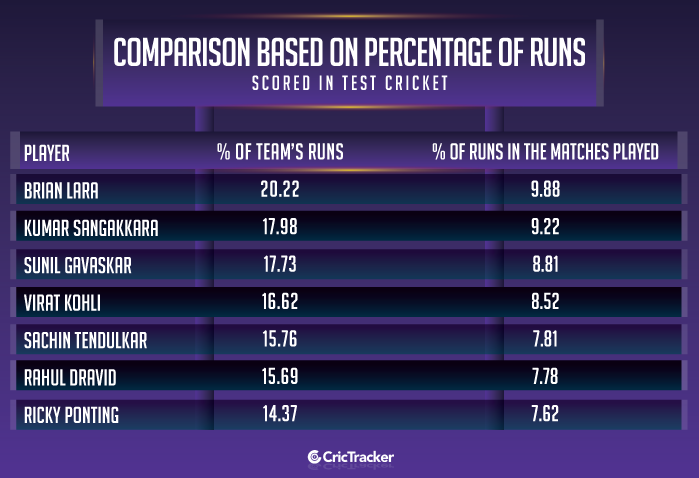 Comparison-based-on-percentage-of-runs-scored-in-Test-cricket