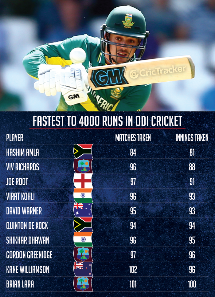 Fastest-to-4000-runs-in-ODI-cricket
